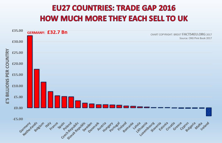 b4f9bff4 ... This trade gap of £32.7bn is now 5 times what it was only 15 years ago