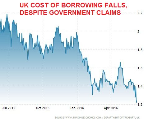 Falling gov't bond rates, courtesy of tradingeconomics.com and UK Treasury