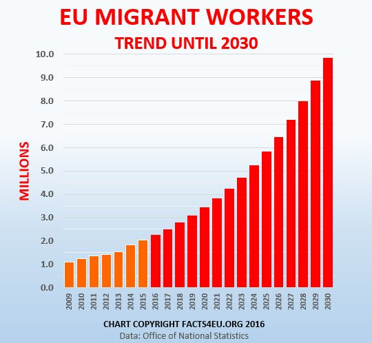 EU migrant workers by 2030