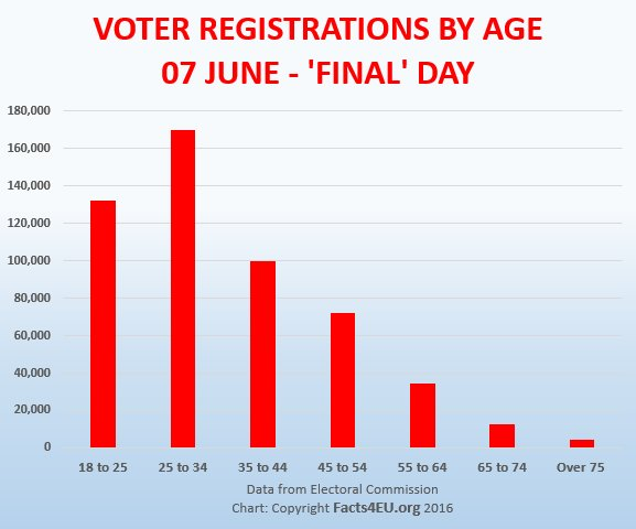 Voter registrations on 'final' day
