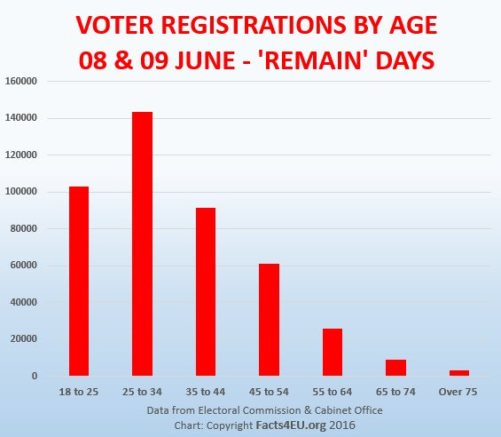 Voter registrations on 'Remain' days