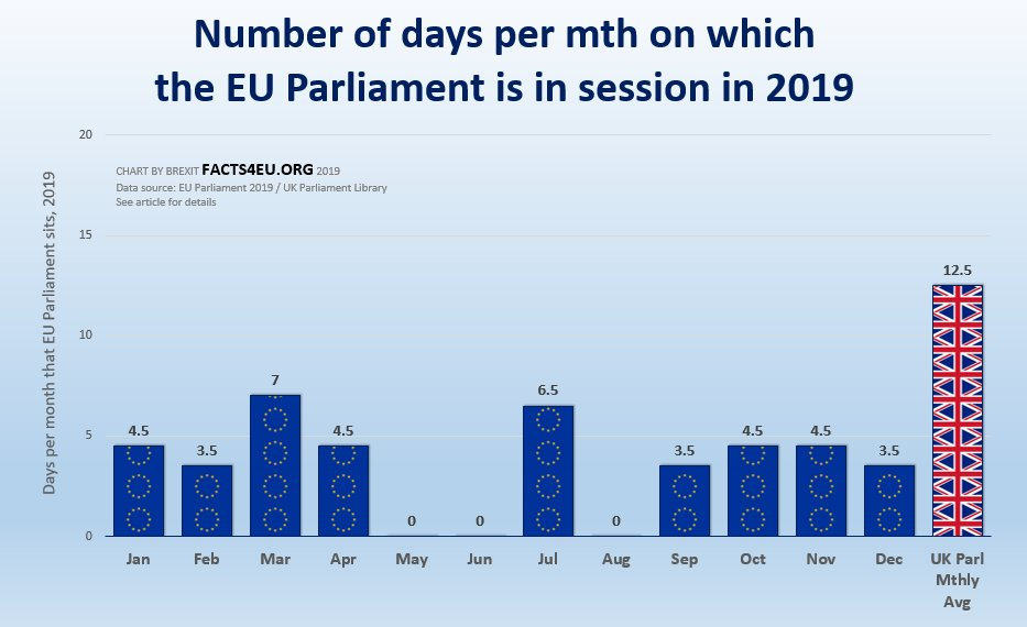 Foreign MEPs 'outraged' by Prorogation, but sit for far less