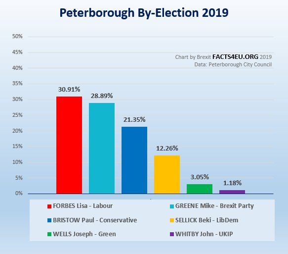 What Happened To Brexit At Peterborough