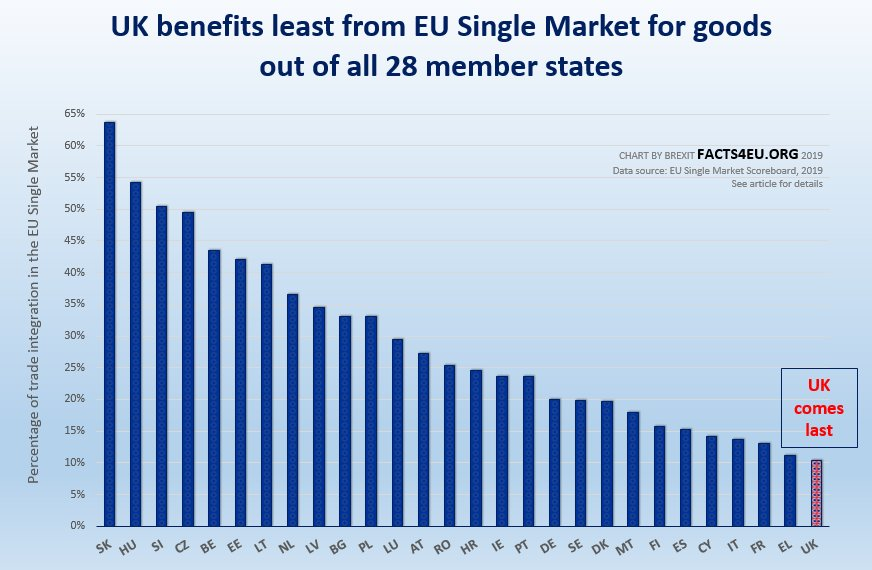 SHOCK EU 2019 REPORT: 'UK benefits least from Single Market'