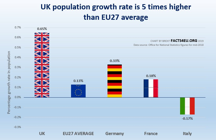uk_eu_population_growth_2018_270619.jpg