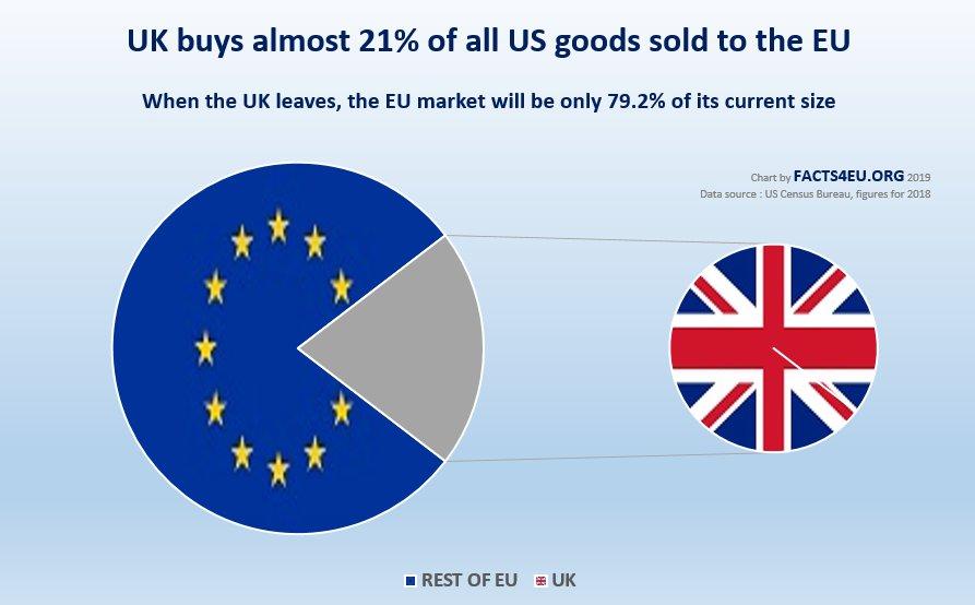us_eu_market_without_uk_2018_090819.jpg